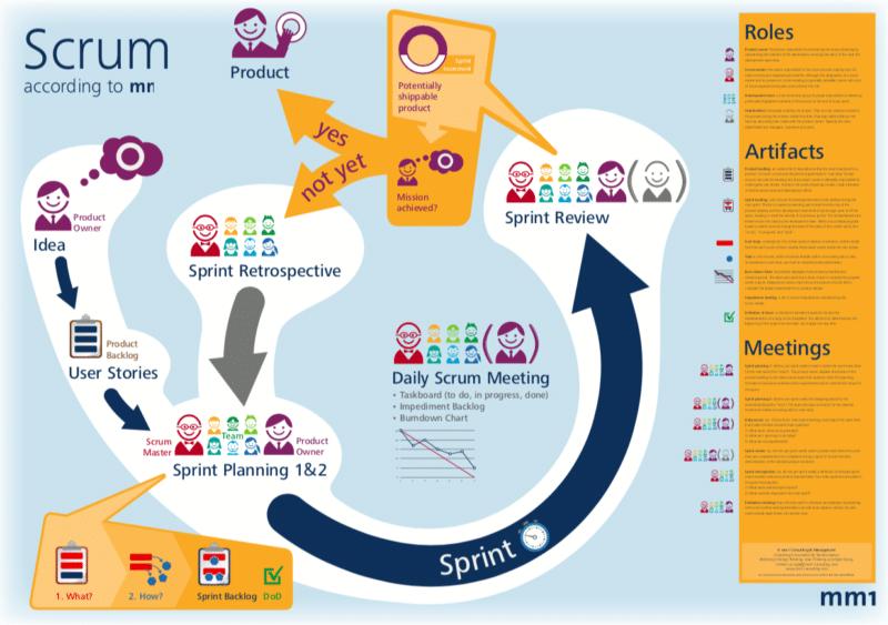 metodologia agile scrum: il processo