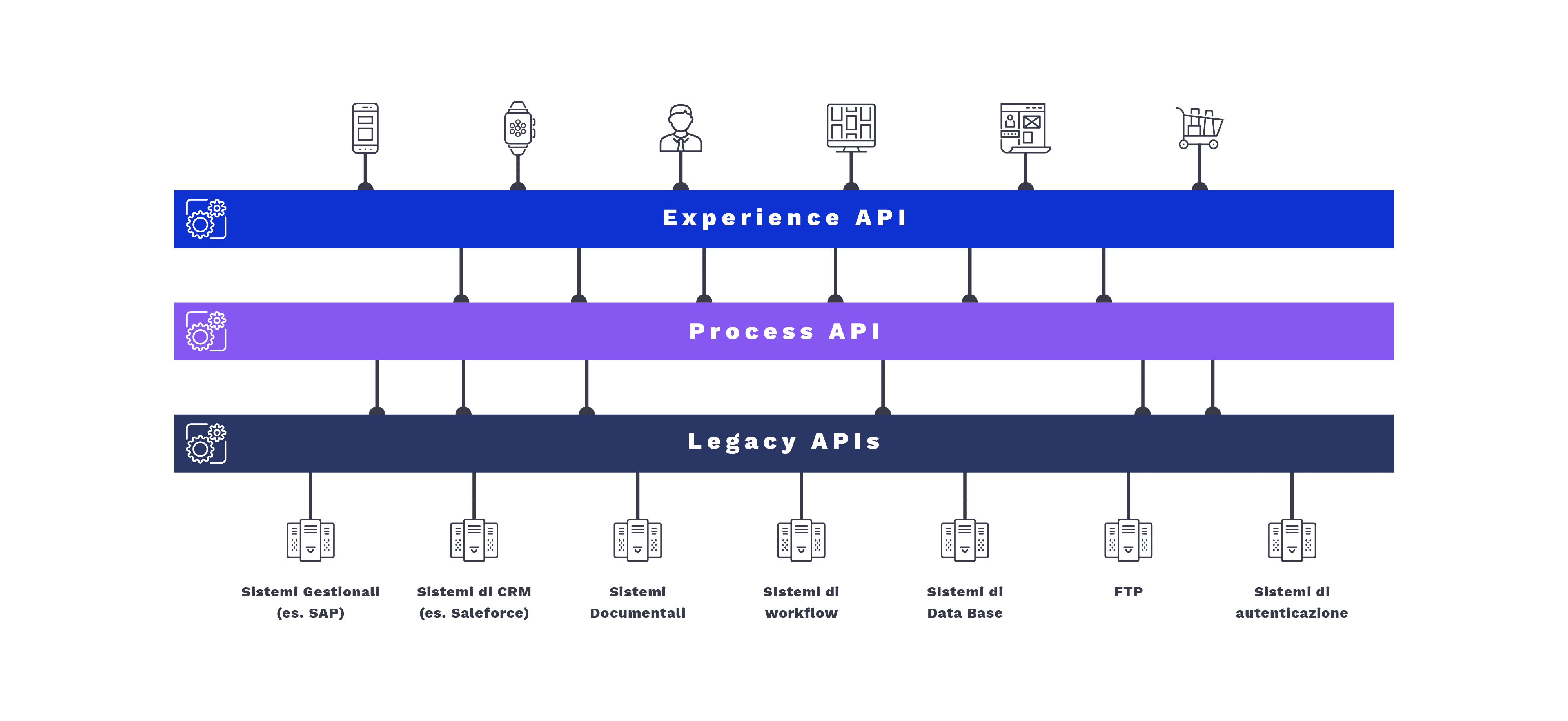 api architecture - headless & api date 2019