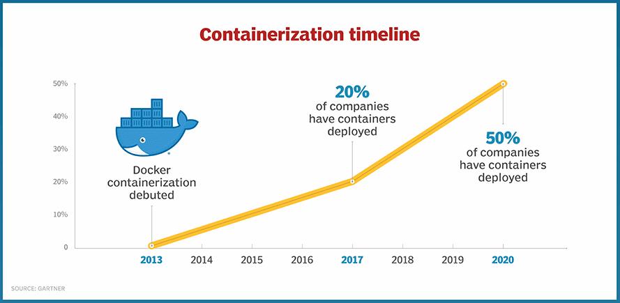 Grafico che mostra il crescente successo dei container Docker