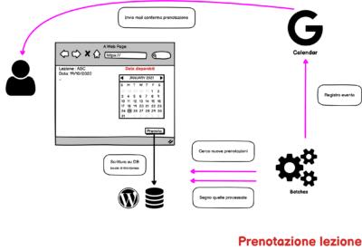 Integrazioni personalizzate - flusso di prenotazioni della Cesareo Academy